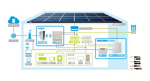 小型蓄電システム・HEMS